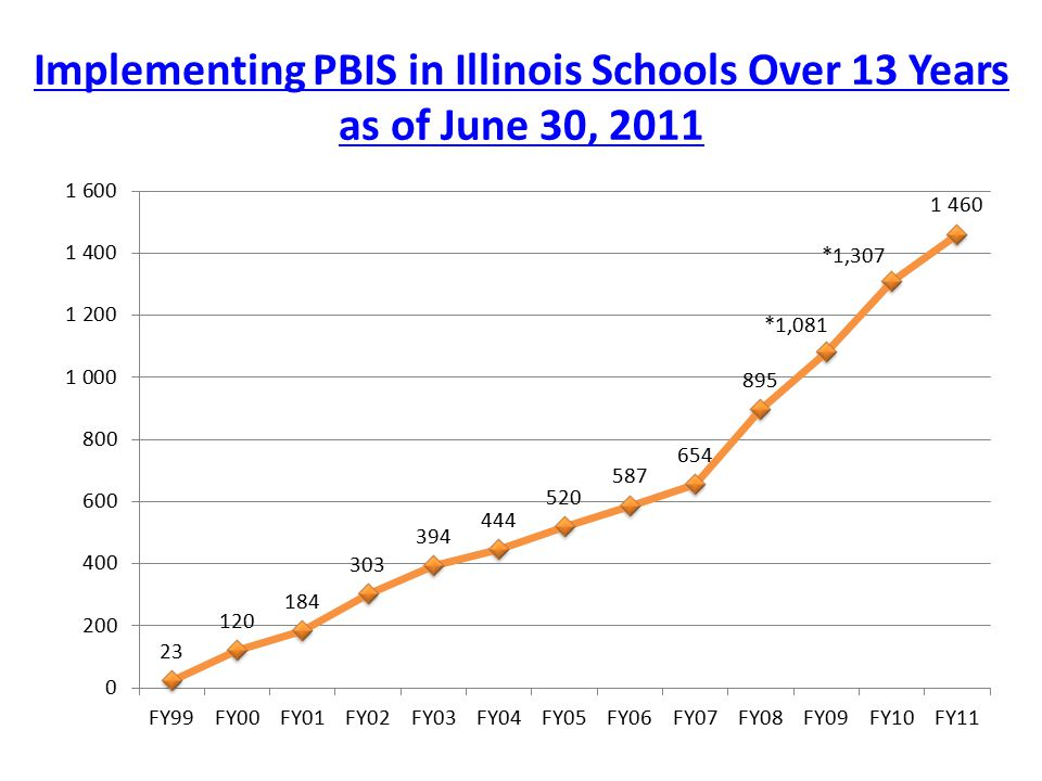 Implementing PBIS in Illinois Schools Over 13 Years as of June 30, 2011