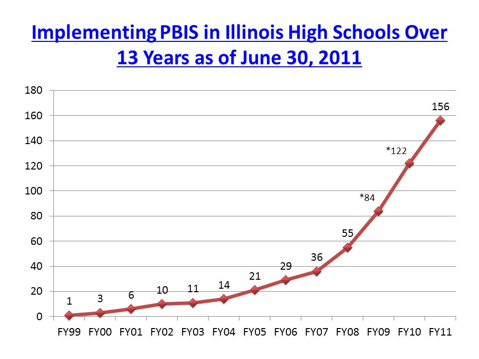 Implementing PBIS in Illinois High Schools Over 13 Years as of June 30, 2011