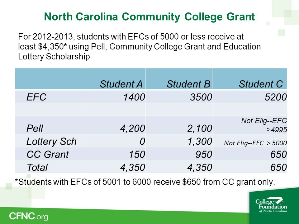 North Carolina Community College Grant Student A Student B Student C EFC140035005200 Pell4,2002,100 Not Elig--EFC >4995 Lottery Sch01,300 Not Elig--EFC > 5000 CC Grant150950650 Total4,350 650 For 2012-2013, students with EFCs of 5000 or less receive at least $4,350* using Pell, Community College Grant and Education Lottery Scholarship *Students with EFCs of 5001 to 6000 receive $650 from CC grant only.