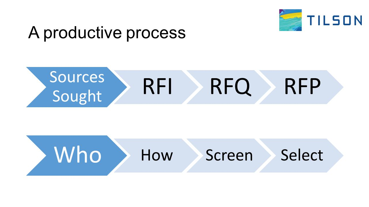 A productive process Sources Sought RFIRFQRFP Who HowScreenSelect