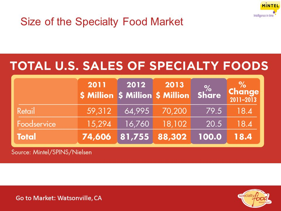 WEBINARS@WORK State of the Specialty Food Industry 2014 Size of the Specialty Food Market Go to Market: Watsonville, CA