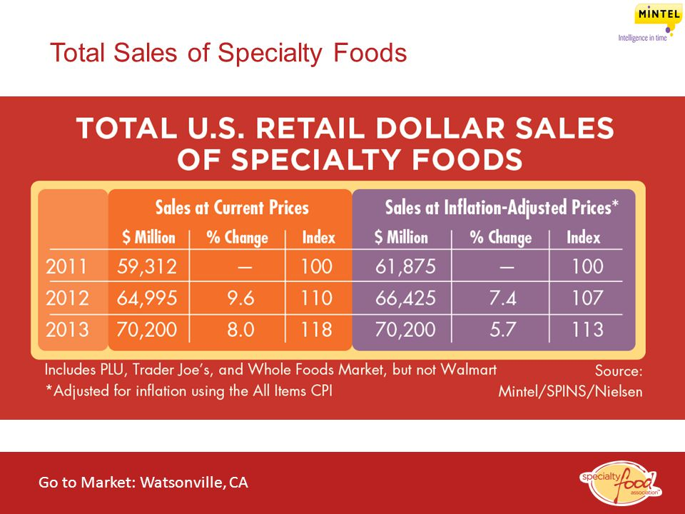 WEBINARS@WORK State of the Specialty Food Industry 2014 Total Sales of Specialty Foods Go to Market: Watsonville, CA