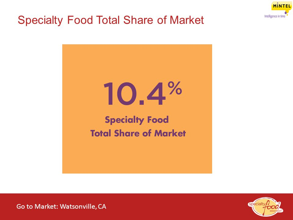 WEBINARS@WORK State of the Specialty Food Industry 2014 Specialty Food Total Share of Market Go to Market: Watsonville, CA