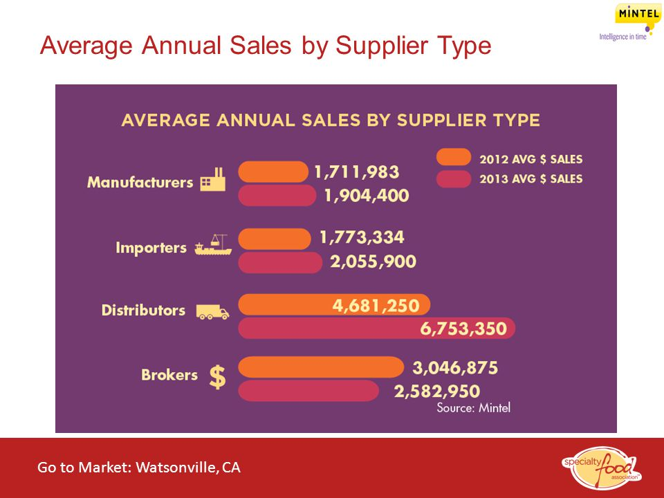 WEBINARS@WORK State of the Specialty Food Industry 2014 Average Annual Sales by Supplier Type Go to Market: Watsonville, CA