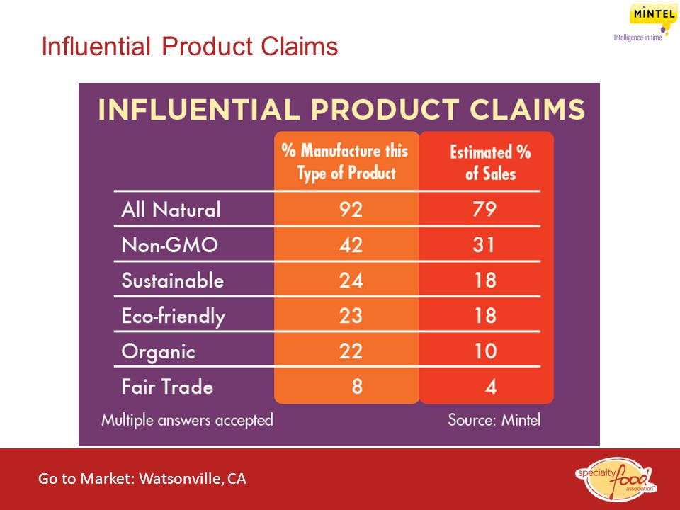 WEBINARS@WORK State of the Specialty Food Industry 2014 Influential Product Claims Go to Market: Watsonville, CA