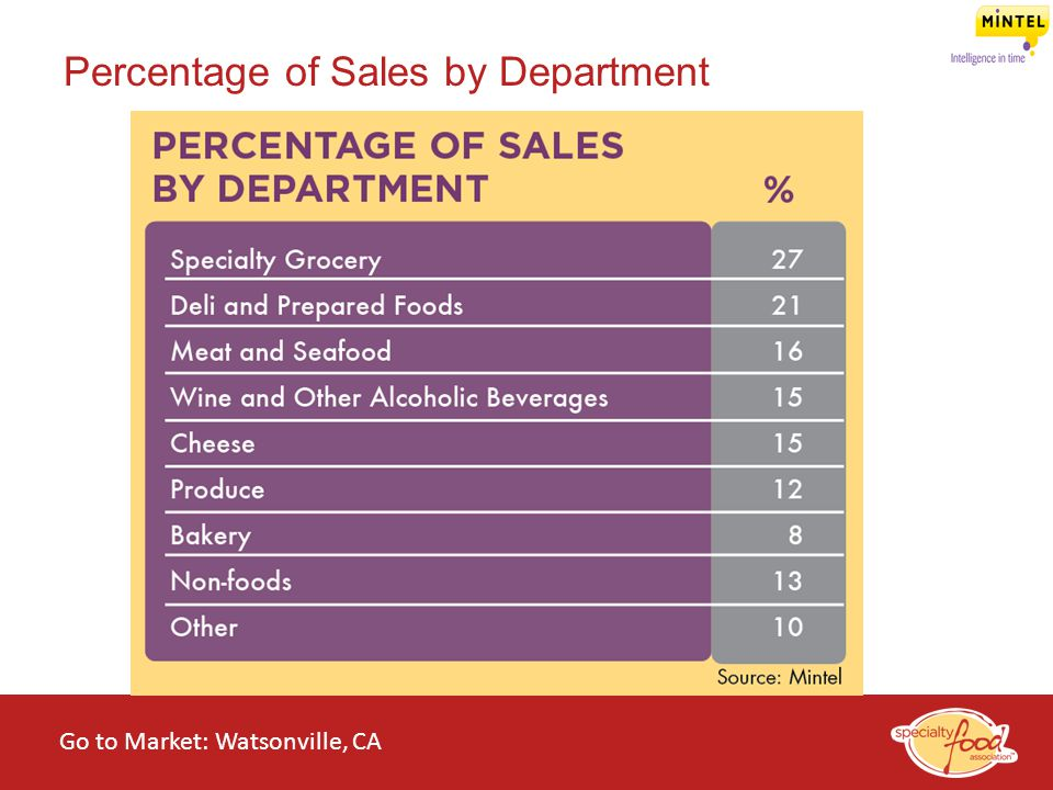 WEBINARS@WORK State of the Specialty Food Industry 2014 Percentage of Sales by Department Go to Market: Watsonville, CA