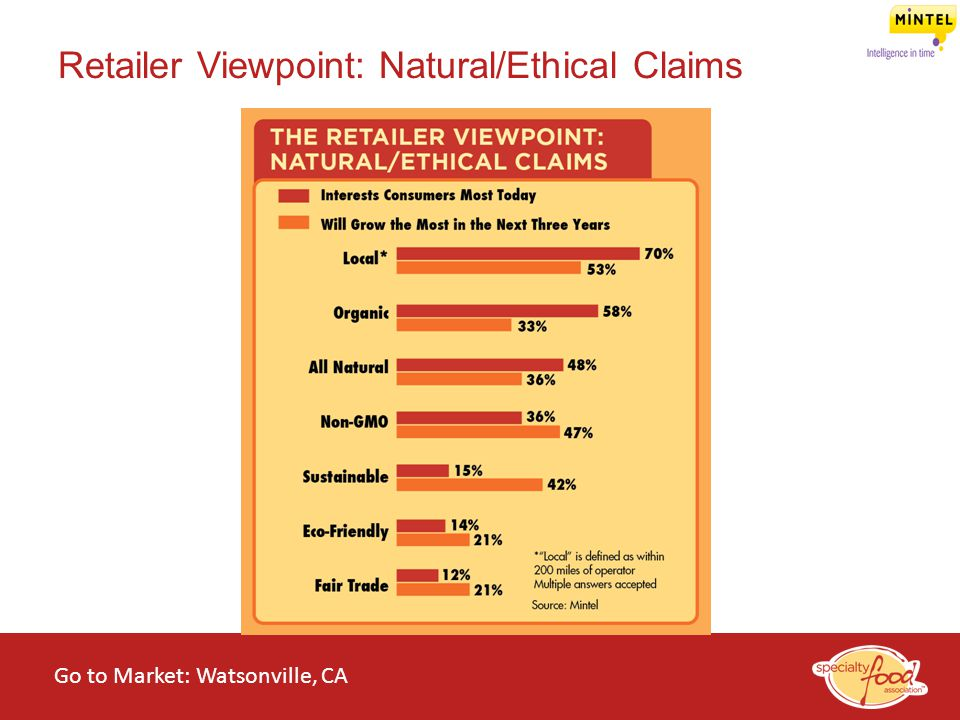 WEBINARS@WORK State of the Specialty Food Industry 2014 Retailer Viewpoint: Natural/Ethical Claims Go to Market: Watsonville, CA