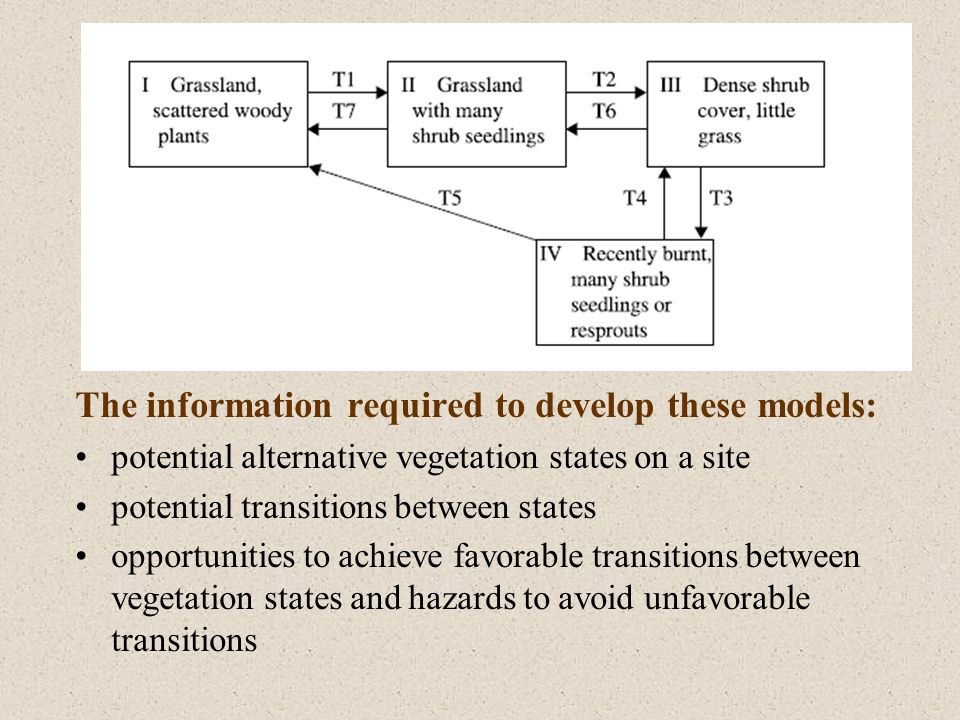 The information required to develop these models: potential alternative vegetation states on a site potential transitions between states opportunities to achieve favorable transitions between vegetation states and hazards to avoid unfavorable transitions