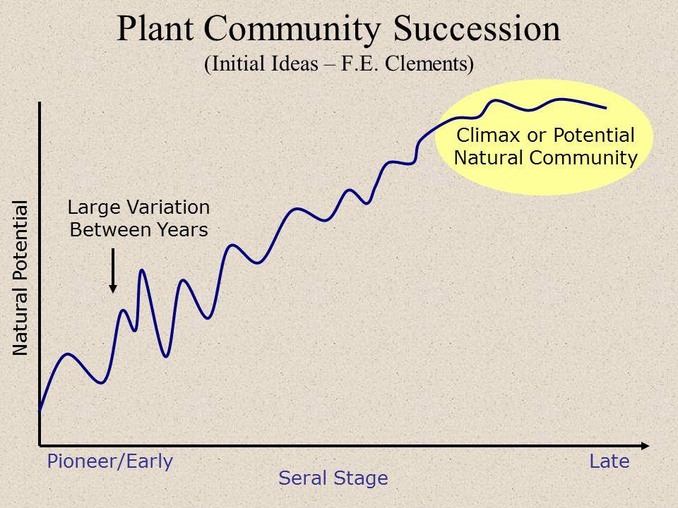 Plant Community Succession (Initial Ideas – F.E.