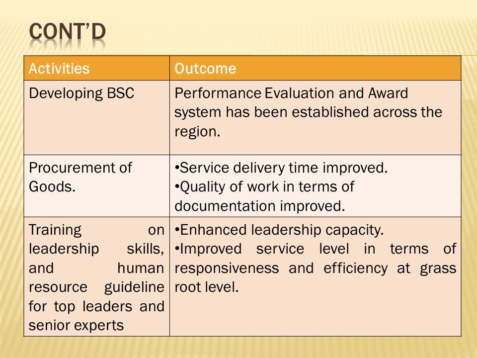 ActivitiesOutcome Developing BSCPerformance Evaluation and Award system has been established across the region.