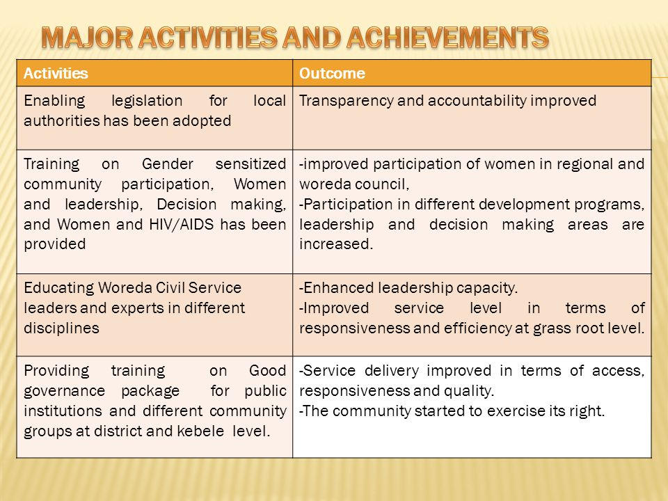ActivitiesOutcome Enabling legislation for local authorities has been adopted Transparency and accountability improved Training on Gender sensitized c