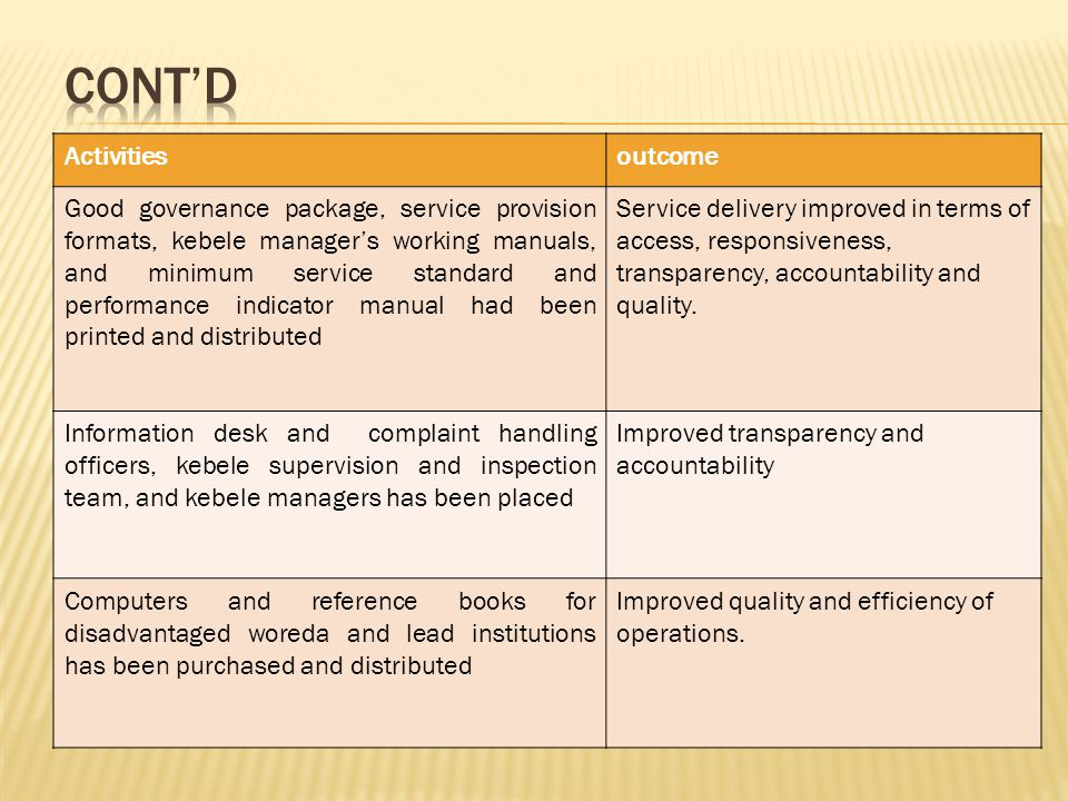 Activitiesoutcome Good governance package, service provision formats, kebele manager's working manuals, and minimum service standard and performance indicator manual had been printed and distributed Service delivery improved in terms of access, responsiveness, transparency, accountability and quality.