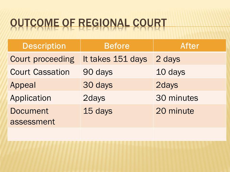 DescriptionBeforeAfter Court proceedingIt takes 151 days2 days Court Cassation90 days10 days Appeal30 days2days Application2days30 minutes Document as