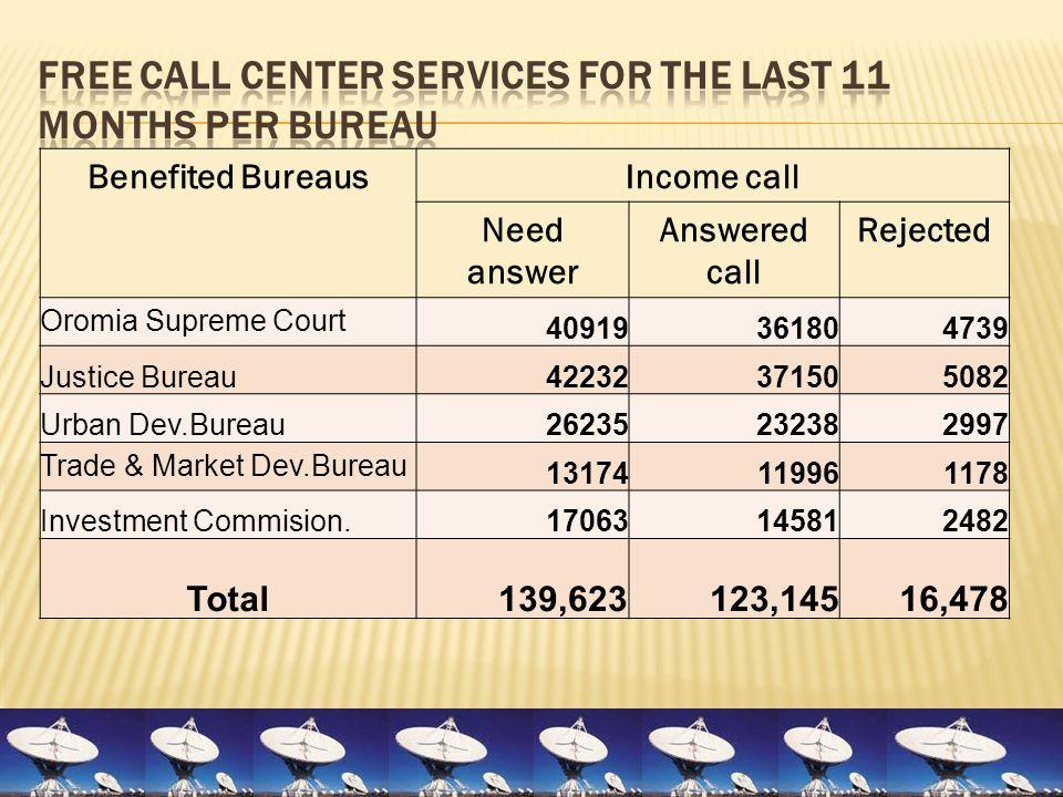 Benefited BureausIncome call Need answer Answered call Rejected Oromia Supreme Court 40919361804739 Justice Bureau42232371505082 Urban Dev.Bureau26235