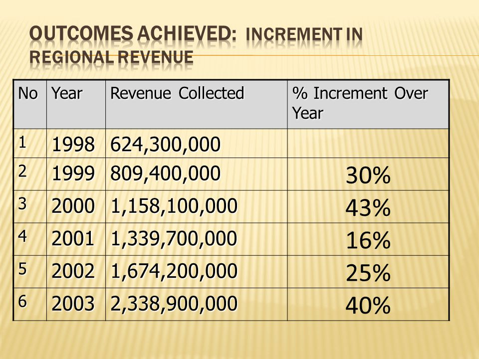 NoYear Revenue Collected % Increment Over Year 11998624,300,000 21999809,400,000 30% 320001,158,100,000 43% 420011,339,700,000 16% 520021,674,200,000