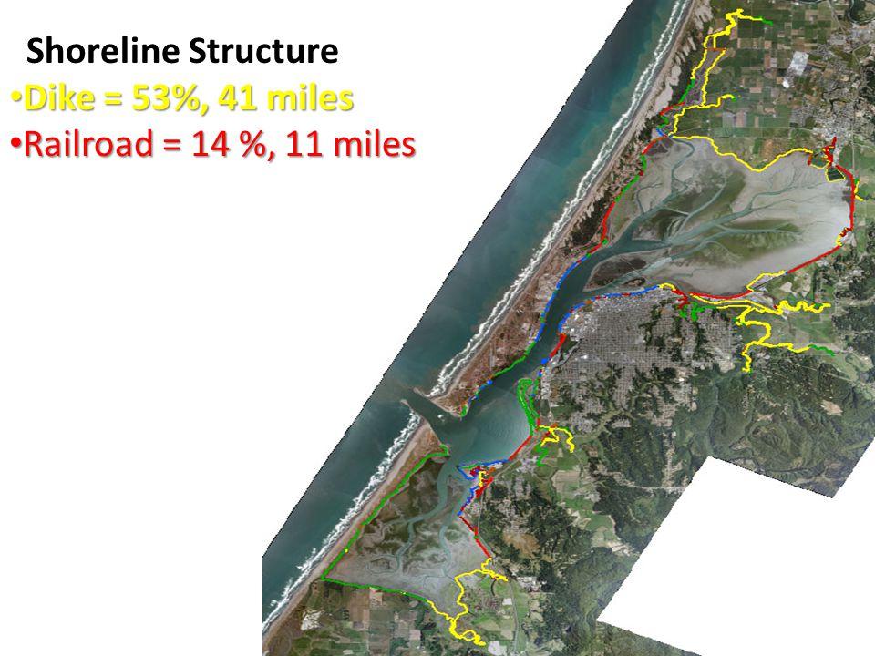 Shoreline Structure Dike = 53%, 41 miles Dike = 53%, 41 miles Railroad = 14 %, 11 miles Railroad = 14 %, 11 miles