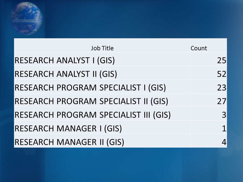 Job TitleCount RESEARCH ANALYST I (GIS)25 RESEARCH ANALYST II (GIS)52 RESEARCH PROGRAM SPECIALIST I (GIS)23 RESEARCH PROGRAM SPECIALIST II (GIS)27 RESEARCH PROGRAM SPECIALIST III (GIS)3 RESEARCH MANAGER I (GIS)1 RESEARCH MANAGER II (GIS)4