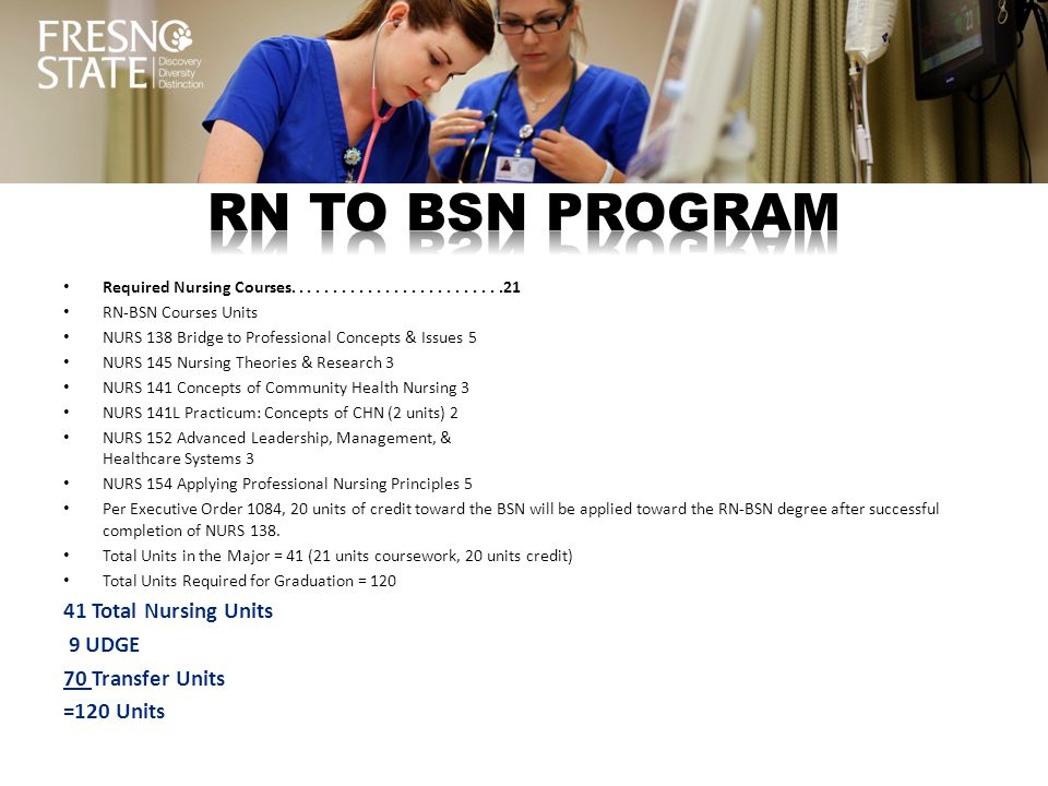 Required Nursing Courses.........................21 RN-BSN Courses Units NURS 138 Bridge to Professional Concepts & Issues 5 NURS 145 Nursing Theories