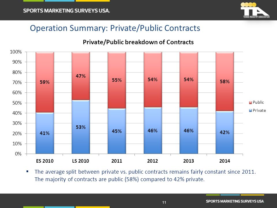 11  The average split between private vs. public contracts remains fairly constant since 2011. The majority of contracts are public (58%) compared to