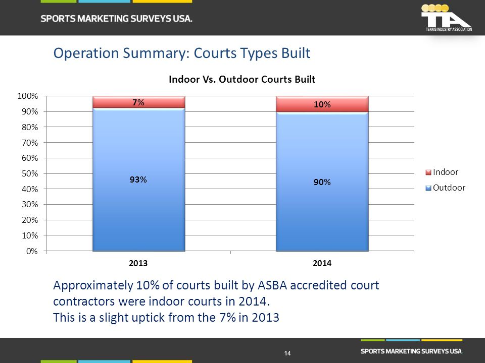 14 Approximately 10% of courts built by ASBA accredited court contractors were indoor courts in 2014. This is a slight uptick from the 7% in 2013 Oper