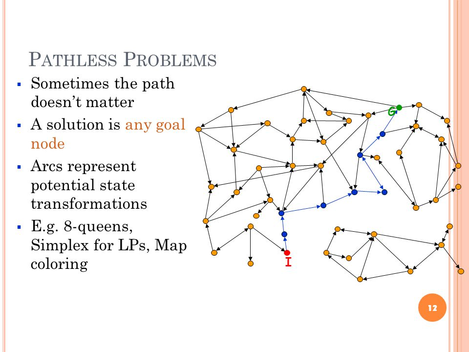 P ATHLESS P ROBLEMS  Sometimes the path doesn't matter  A solution is any goal node  Arcs represent potential state transformations  E.g. 8-queens