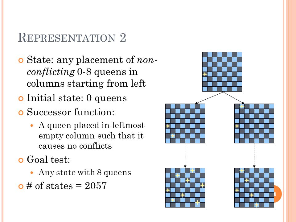 R EPRESENTATION 2 State: any placement of non- conflicting 0-8 queens in columns starting from left Initial state: 0 queens Successor function: A quee