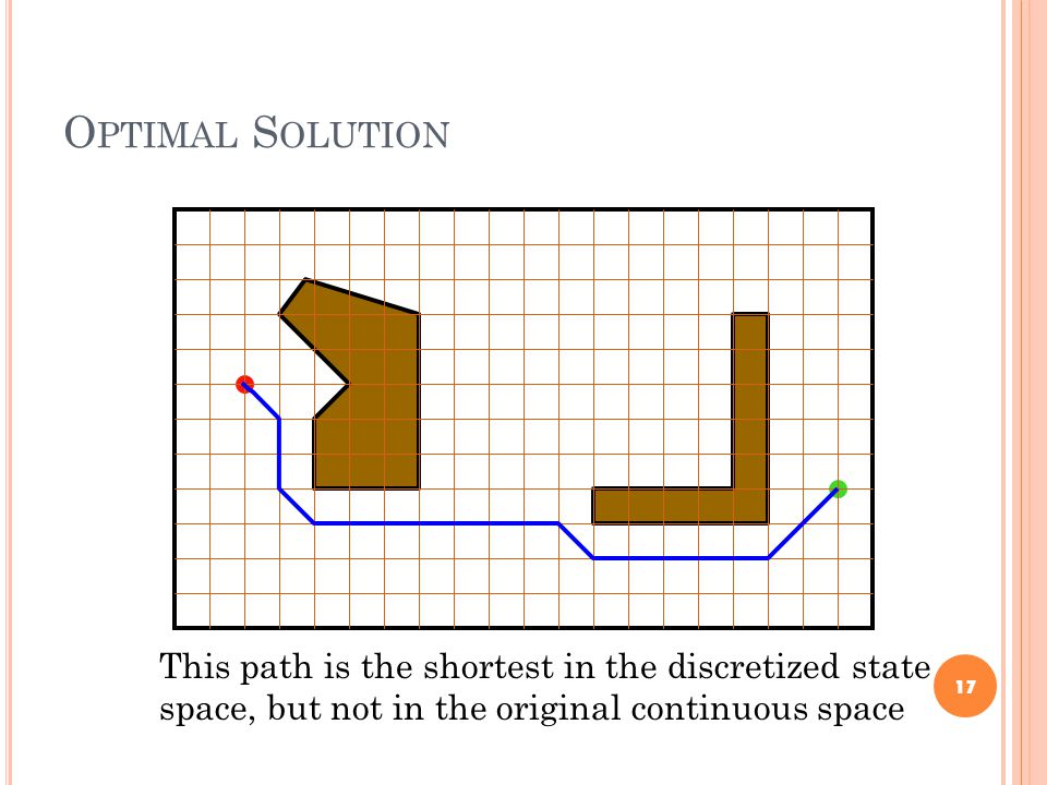 O PTIMAL S OLUTION 17 This path is the shortest in the discretized state space, but not in the original continuous space