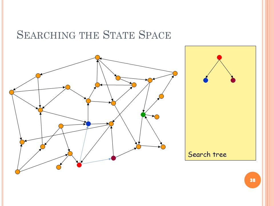 S EARCHING THE S TATE S PACE 38 Search tree