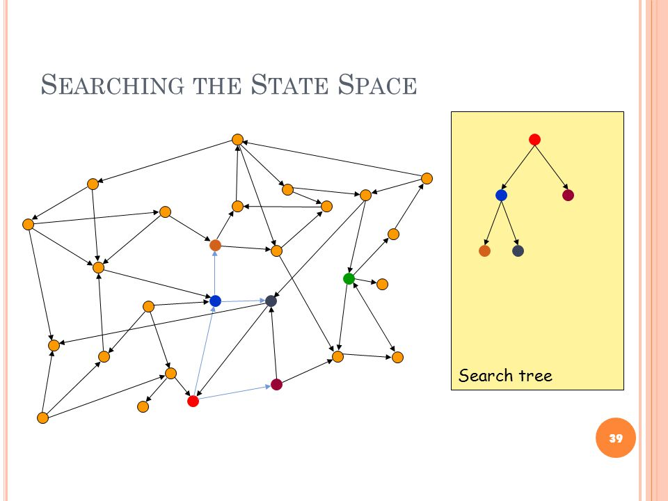S EARCHING THE S TATE S PACE 39 Search tree
