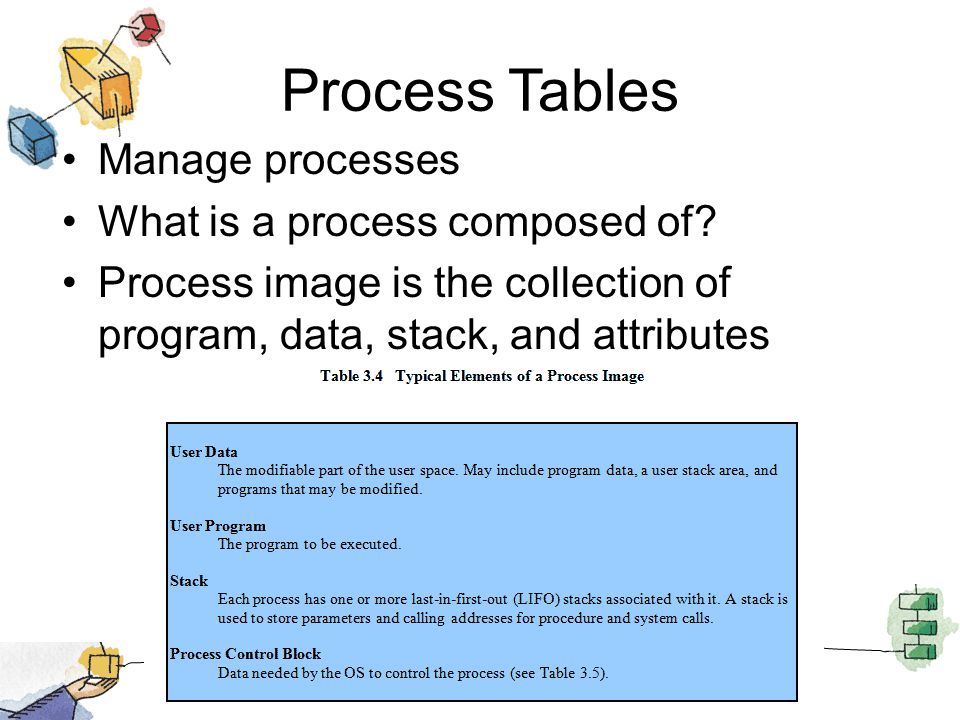 Process Tables Manage processes What is a process composed of? Process image is the collection of program, data, stack, and attributes