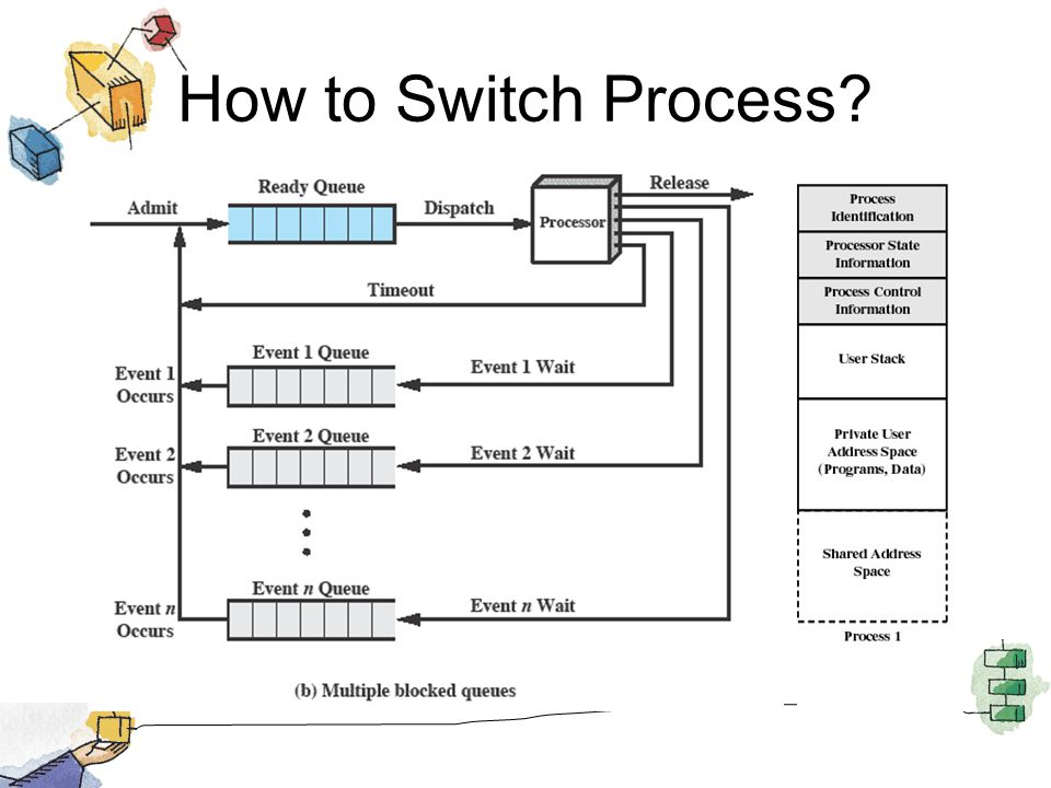 How to Switch Process?
