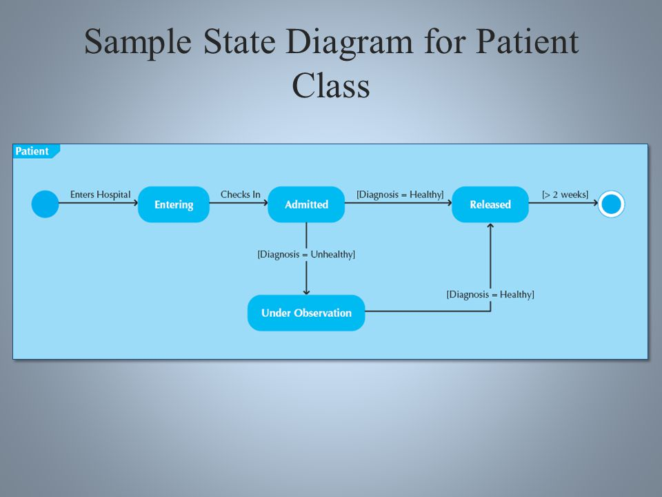 Parts of a State Chart Pseudo state – starting point of a statechart State – condition that occurs during an object's life when it satisfies some criteria, performs some action, or waits for an event Transition – movement of object from one state to another state Message event – trigger for the transition