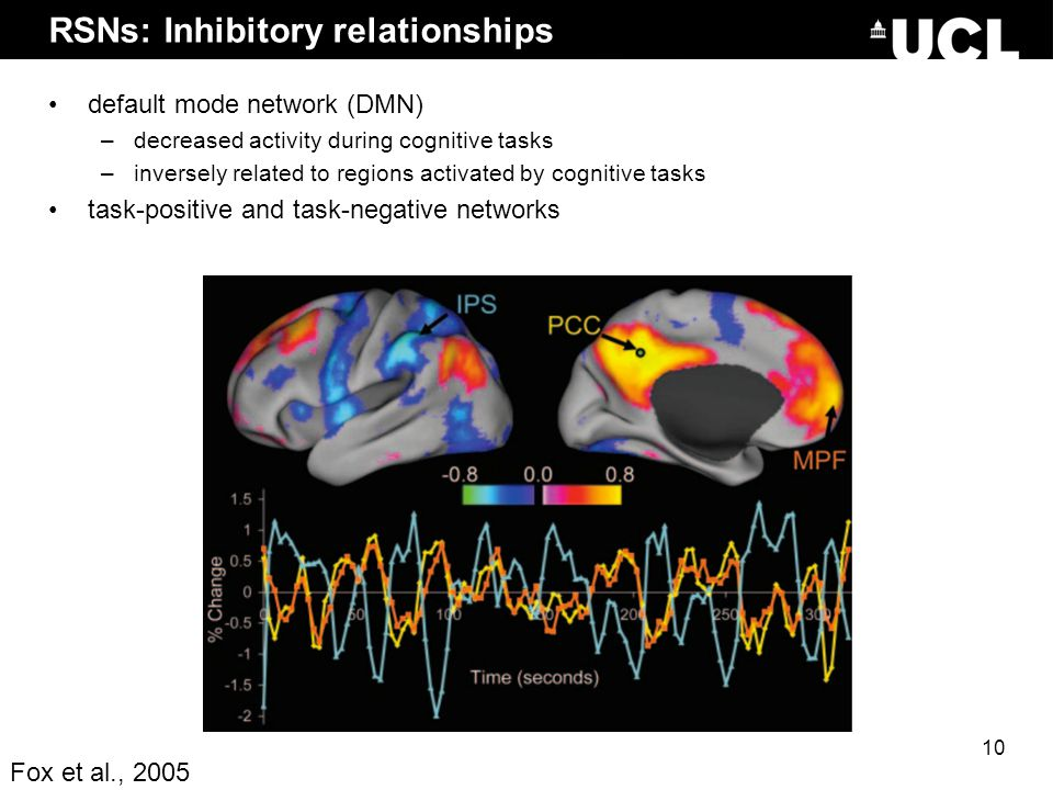 RSNs: Inhibitory relationships default mode network (DMN) –decreased activity during cognitive tasks –inversely related to regions activated by cognit
