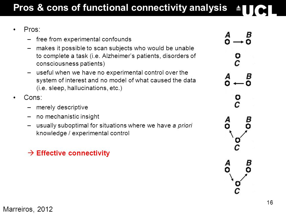 Pros & cons of functional connectivity analysis Pros: –free from experimental confounds –makes it possible to scan subjects who would be unable to com