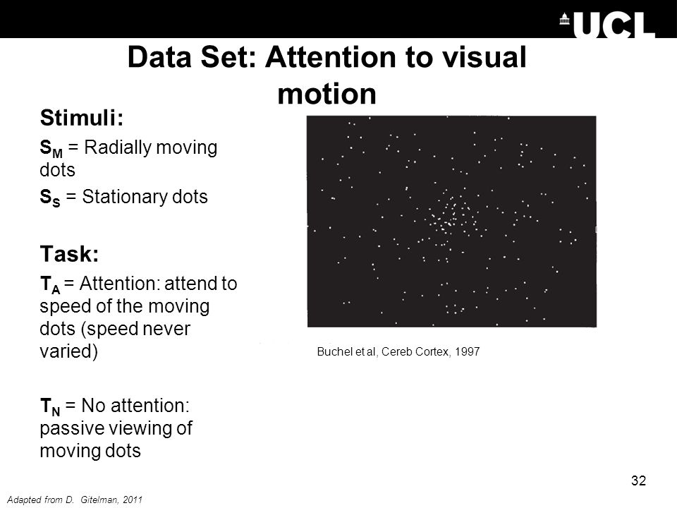 Buchel et al, Cereb Cortex, 1997 Data Set: Attention to visual motion Stimuli: S M = Radially moving dots S S = Stationary dots Task: T A = Attention: