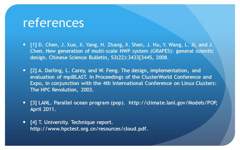 references [1] D. Chen, J. Xue, X. Yang, H. Zhang, X.