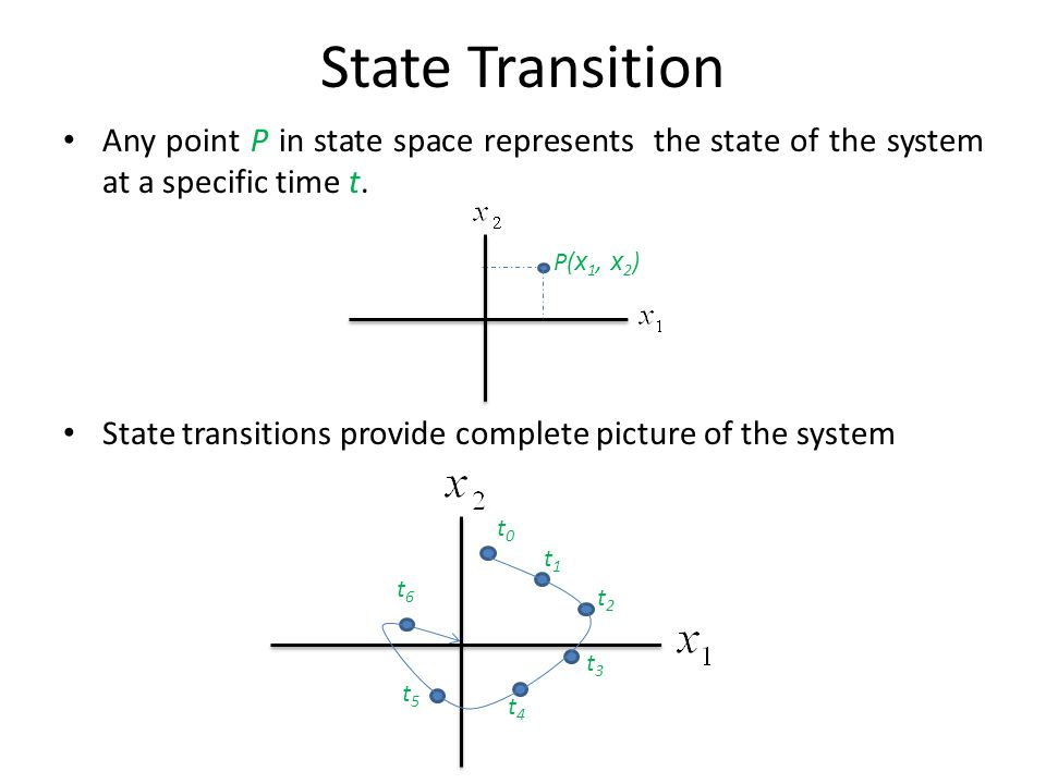 State Transition Any point P in state space represents the state of the system at a specific time t.