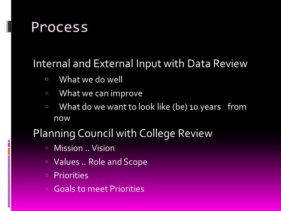 Process Internal and External Input with Data Review  What we do well  What we can improve  What do we want to look like (be) 10 years from now Planning Council with College Review  Mission..