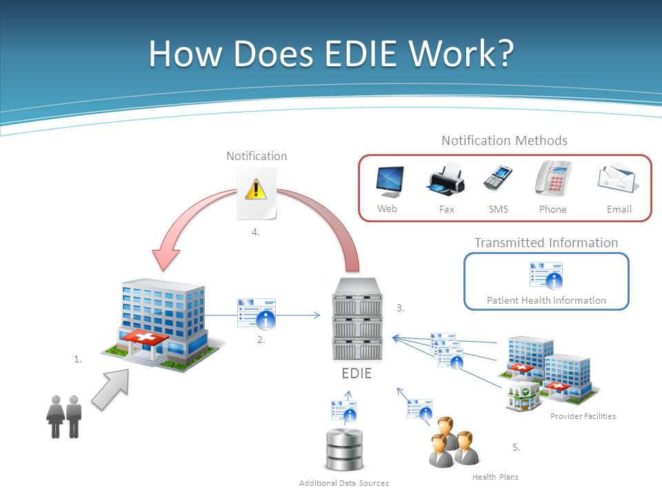 How Does EDIE Work? Notification Patient Health Information Transmitted Information EDIE FaxSMSPhoneEmail Notification Methods Web Provider Facilities