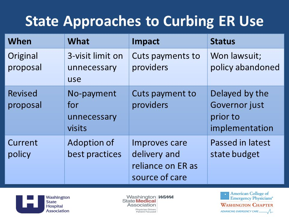 State Approaches to Curbing ER Use 7