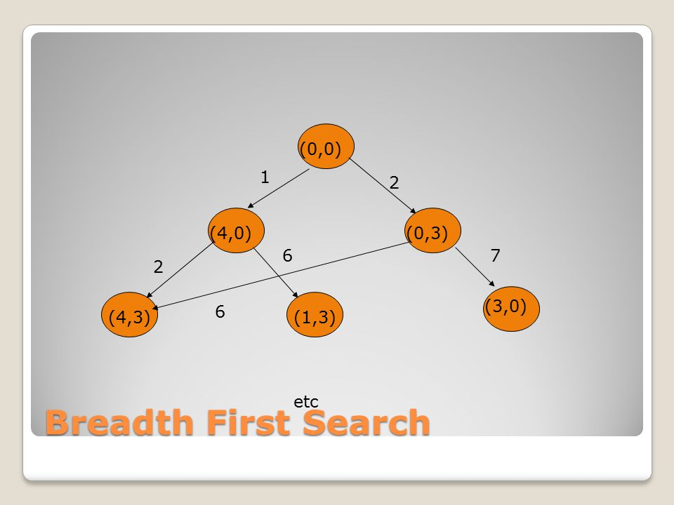 Breadth First Search (0,3) (0,0) (4,0) (4,3)(1,3) (3,0) (0,3) 1 2 2 6 7 etc 6