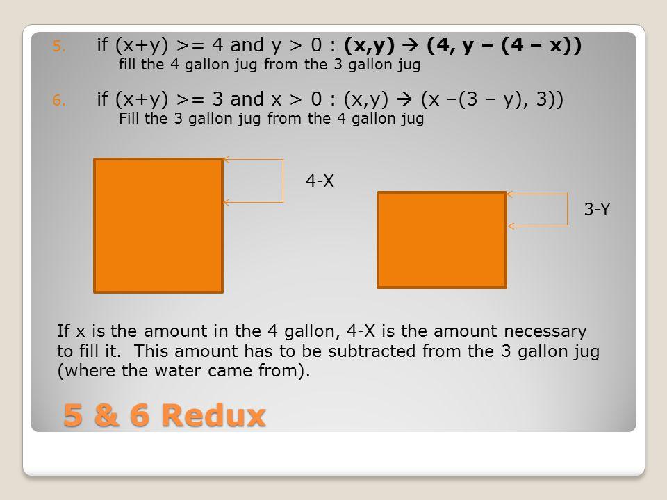 1.if (x+y) 0 Pour the 3 gallon jug into the 4 gallon jug: (x,y)  (x+y), 0) 2.