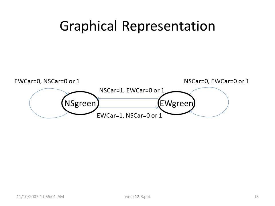 11/10/2007 11:55:01 AMweek12-3.ppt13 Graphical Representation NSgreenEWgreen EWCar=1, NSCar=0 or 1 NSCar=1, EWCar=0 or 1 EWCar=0, NSCar=0 or 1NSCar=0,