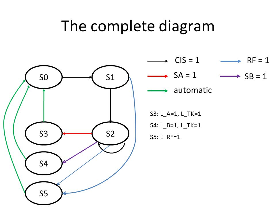 The complete diagram S0S1 S2 CIS = 1 SA = 1 S3 automatic RF = 1 SB = 1 S4 S5 S3: L_A=1, L_TK=1 S4: L_B=1, L_TK=1 S5: L_RF=1