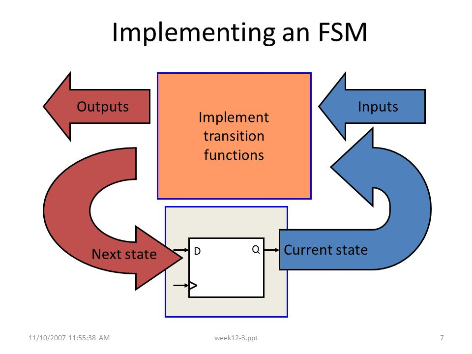 11/10/2007 11:55:38 AMweek12-3.ppt7 Implementing an FSM D Q Current state Implement transition functions InputsOutputs Next state