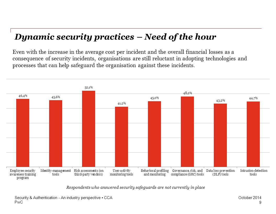 PwC October 2014 Dynamic security practices – Need of the hour Even with the increase in the average cost per incident and the overall financial losse