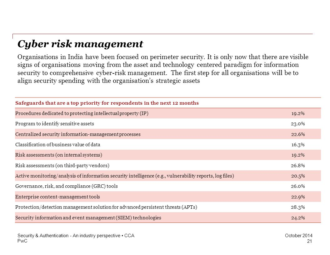 PwC October 2014 Cyber risk management Organisations in India have been focused on perimeter security.