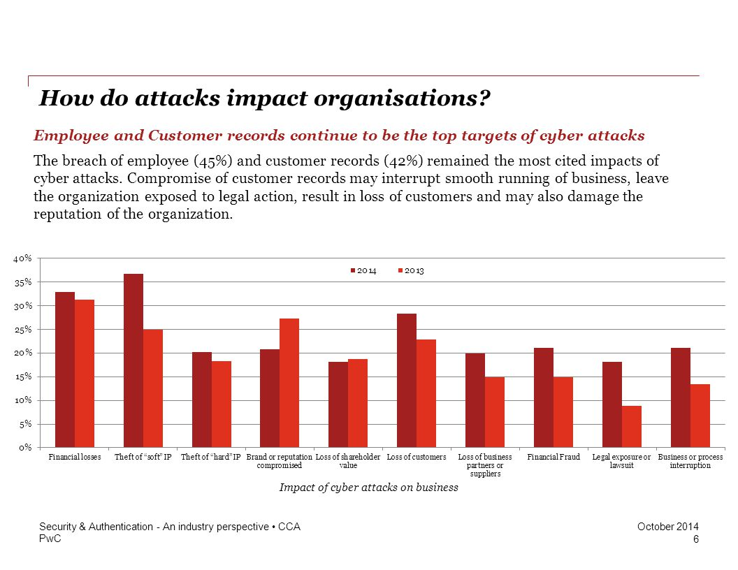 PwC October 2014 How do attacks impact organisations? The breach of employee (45%) and customer records (42%) remained the most cited impacts of cyber