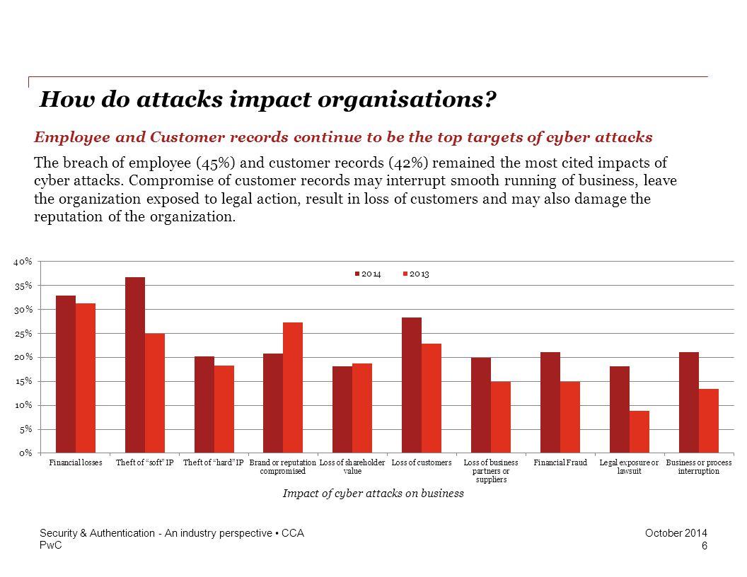 PwC October 2014 How do attacks impact organisations.