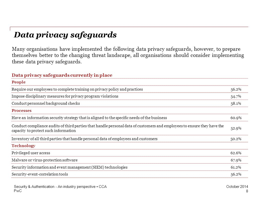 PwC October 2014 Data privacy safeguards Many organisations have implemented the following data privacy safeguards, however, to prepare themselves better to the changing threat landscape, all organisations should consider implementing these data privacy safeguards.